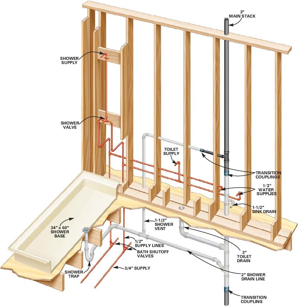 Diagram Of Bathroom Plumbing System on residential water system diagram