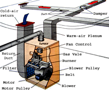 Forced Air Heater A